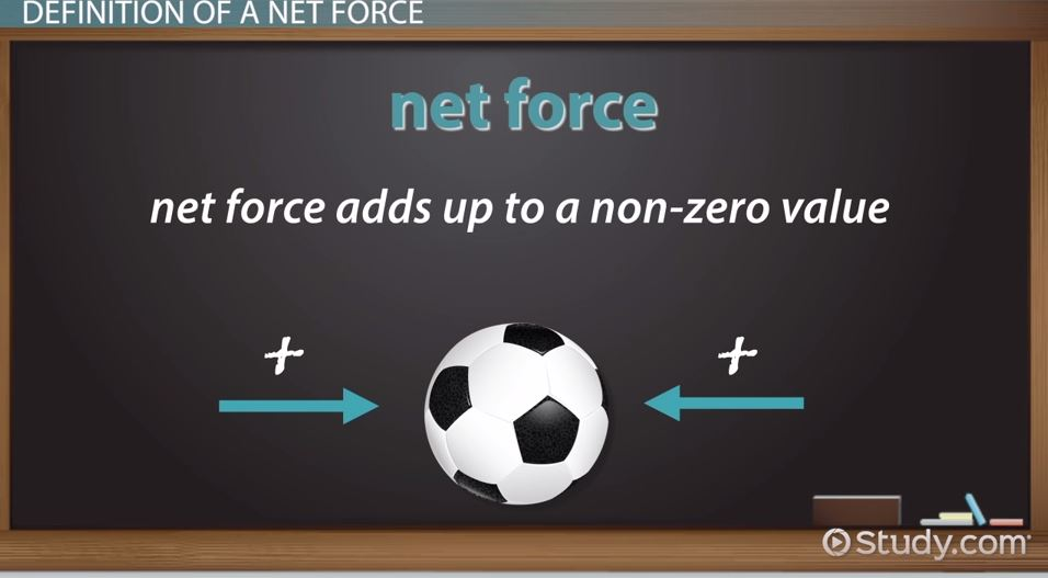 What Is Net Force Definition Magnitude Equations Video