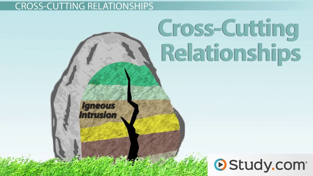 cross cutting relationships relative dating Clues to earth's past relative-age dating  according to the principle of cross-cutting relationships, if one geologic feature cuts across another feature, the.