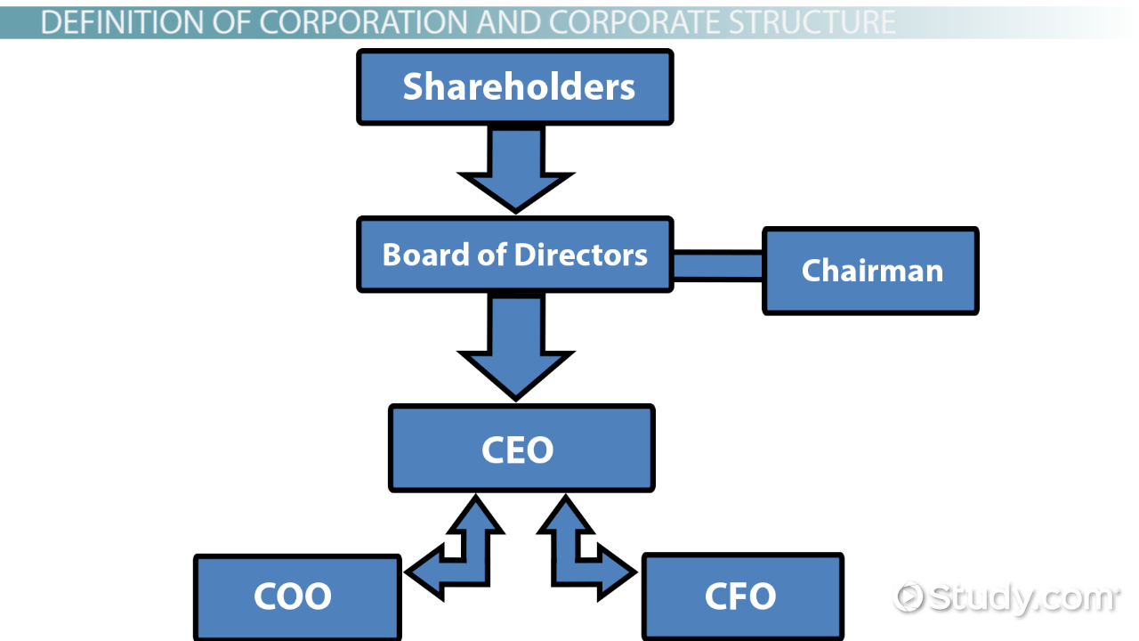 what is corporate structure definition types
