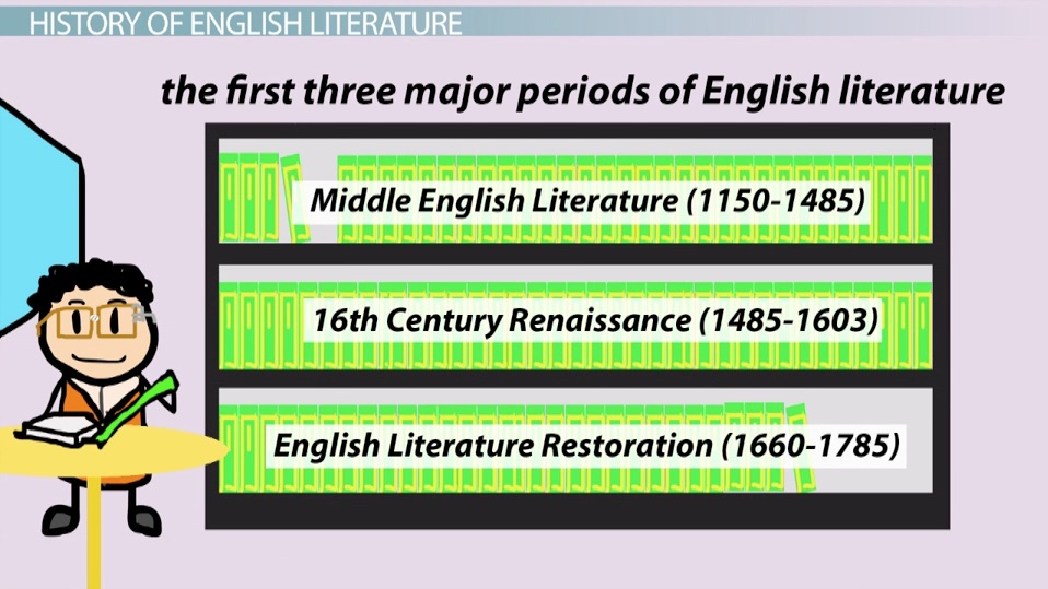 What Is English Literature History Definition Video Lesson