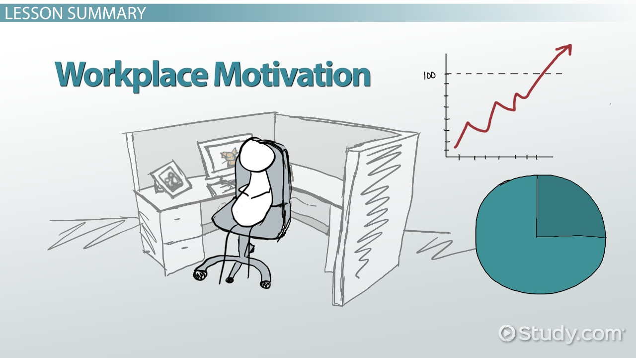 Workplace Motivation Theories Types Amp Examples Video