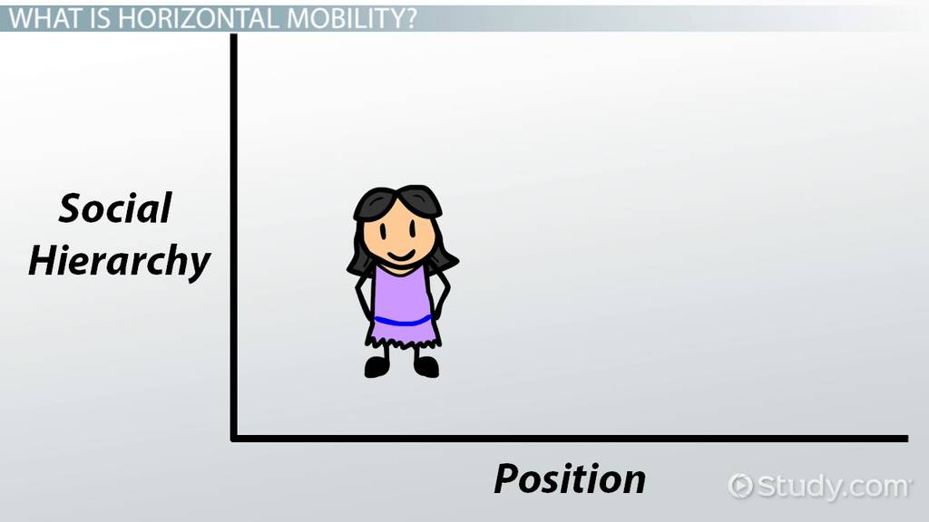 Horizontal Mobility Definition Amp Overview Video
