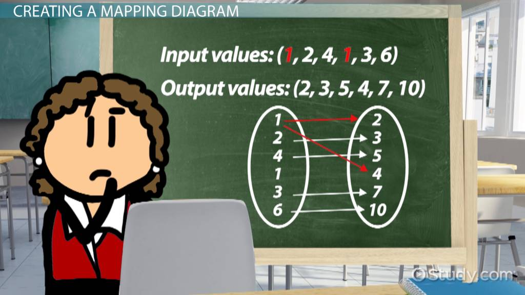 Mapping Diagram In Math Meaning Wiring Diagrams Schematics