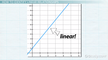 Linear equation on a graph