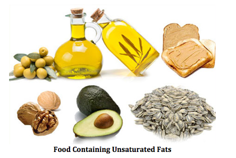 Examples Of Unsaturated Fat 117
