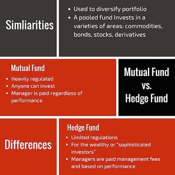 Image result for mutual funds vs hedge funds