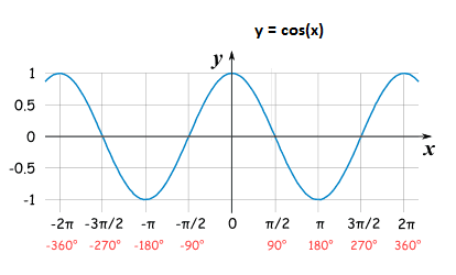 Domain & Range of Trigonometric Functions & Their Inverses ...