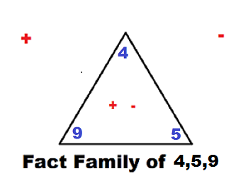 Addition & Subtraction Fact Families | Study.com