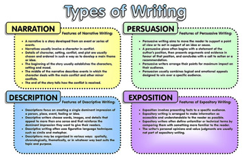 Different Writing Types