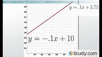 Graph of demand function