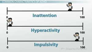 ADHD Characteristics Spectrum Illustration
