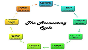 accounting cycle  definition  steps  amp  process   video  amp  lesson    regardless of the timing of the accounting cycle  the processes involved remain the same
