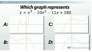 Graph sample test question