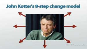 John Kotters 8-Step Change Model