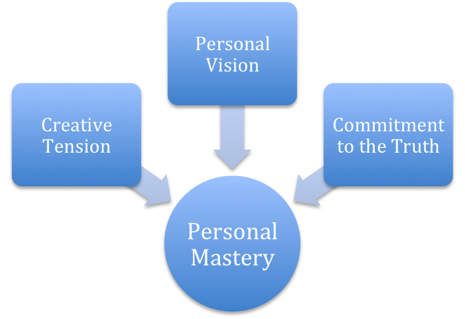 Personal mastery meaning