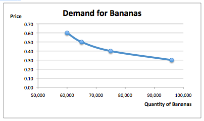 Worksheets Demand Curve Worksheet quiz worksheet the downward sloping demand curve study com below shows for bananas at different prices according to this what quantity of woul