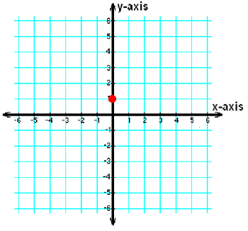 Graph with single point