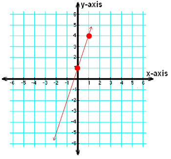 Slope-Intercept Form: Definition & Examples - Video & Lesson ...