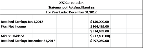 Statement Of Retained Earnings Sample Using Several Retained – Statement of Earnings Template