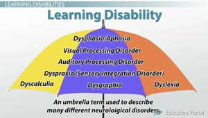 Types of Learning Disabilities Umbrella