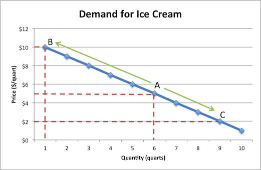Demand Examples Example Ice Cream Demand Curve