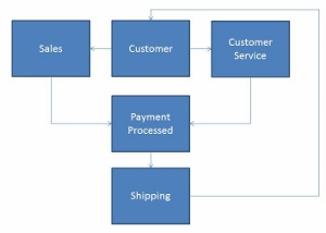 work flow chart  example  amp  definition   study comflow chart example