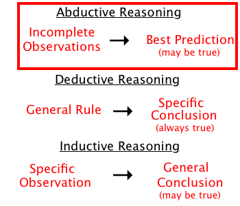 Abductive Reasoning  Google Search  Education