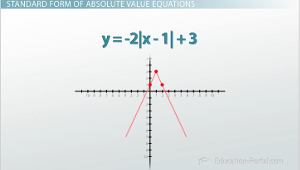 Graphing Absolute Value Equations: Dilations & Reflections - Video ...
