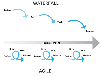 Agile vs. Waterfall Project Management | Study.com