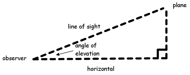Angle Elevation Formula Angle of Elevation Diagram