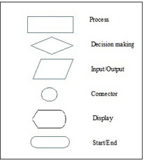 Flowchart Symbols in Programming: Definition, Functions & Examples ...