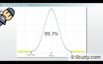 bell curve showing battery example data