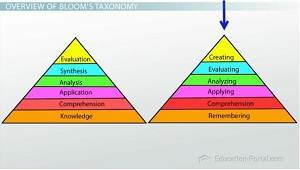 Blooms Taxonomy Updated Pyramid