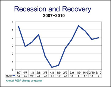 Great recession dates in Perth