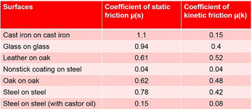 In focus friction - Dynamic coefficient of friction table ...