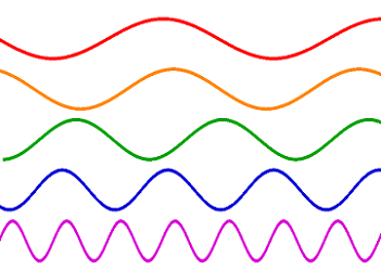 colors in a wavelength