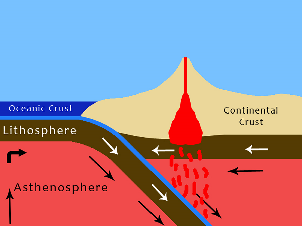 Subduction: Definition & Process - Video & Lesson Transcript ...