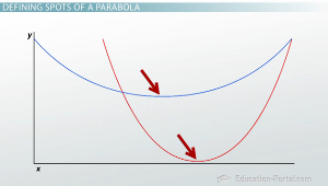 Concave Up Parabola