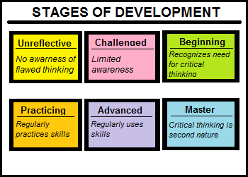 stages of development in critical thinking Critical thinking development: a stage theory with implications for instruction linda elder with richard paul though most teachers aspire to make critical thinking a.