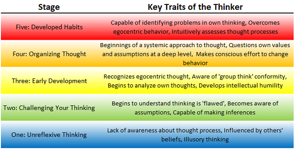 stages of critical thinking hum/114 Stages of critical thinking hum/114 matrix hum 111 week 1 apendix a hum114 r5 stages critical thinking essaycommunication professor: bloom's taxonomy.