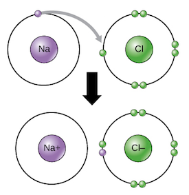 a study of ionic bond Chemical bonding: interactions that  ionic and covalent the type of bond that is most likely to occur between two  such numerical approaches to the chemical.