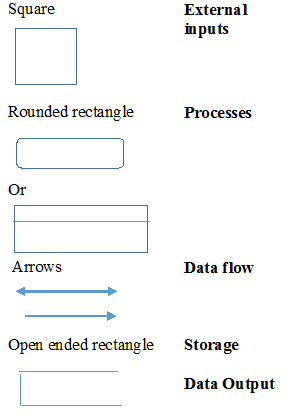 what is a data flow diagram    study comdata flow diagram  commonly used shapes