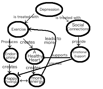 An analysis of the concept of expression in contrast to depression