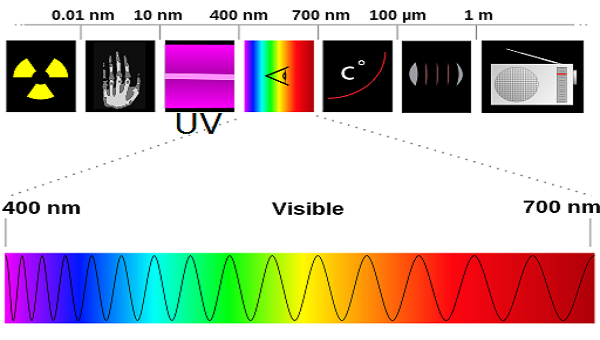 What is UV Radiation? - Definition, Types & Effects ...