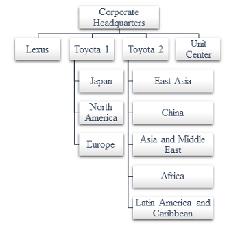 Organization structure of toyota