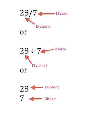 Divisor in Math: Definition & Example - Video & Lesson Transcript ...
