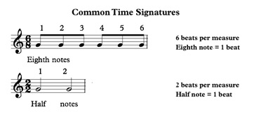 duple time signatures