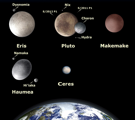 where are the dwarf planets located -#main