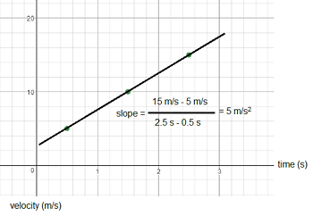 velocity time graph of non uniform motion