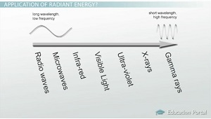 What is Radiant Energy? - Definition & Examples - Video & Lesson ...